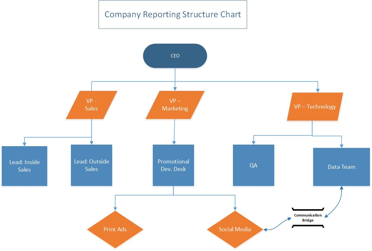 Microsoft Visio Company Structure Flow Chart Kris Gutknecht